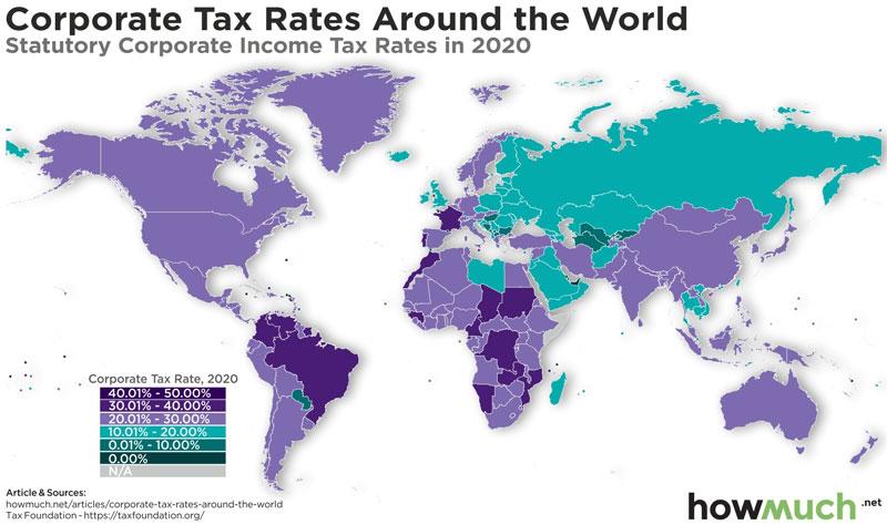 Társasági adó napjainkban